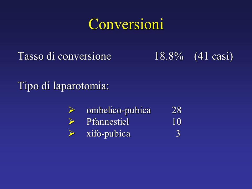 Conversioni Tasso di conversione 18.8% (41 casi) Tipo di laparotomia: ombelico-pubica 28 ombelico-pubica 28 Pfannestiel 10 Pfannestiel 10 xifo-pubica