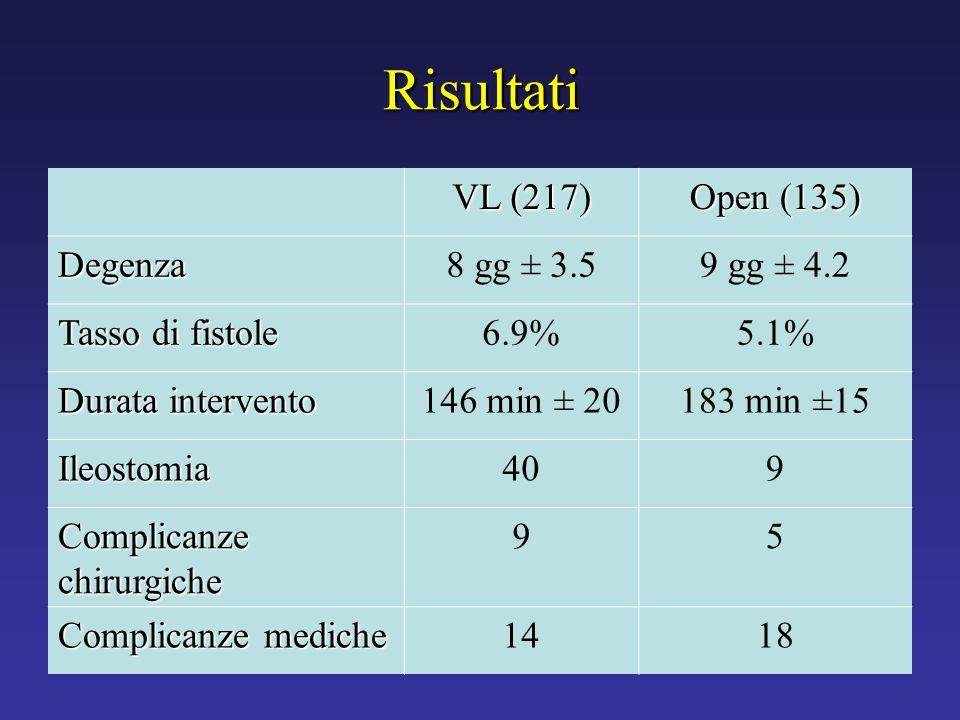 Risultati VL (217) Open (135) Degenza8 gg ± 3.59 gg ± 4.2 Tasso di fistole 6.9%5.1% Durata intervento 146 min ± 20183 min ±15 Ileostomia409 Complicanz