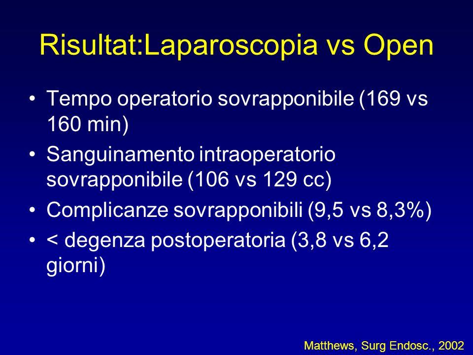 Risultat:Laparoscopia vs Open Tempo operatorio sovrapponibile (169 vs 160 min) Sanguinamento intraoperatorio sovrapponibile (106 vs 129 cc) Complicanze sovrapponibili (9,5 vs 8,3%) < degenza postoperatoria (3,8 vs 6,2 giorni) Matthews, Surg Endosc., 2002