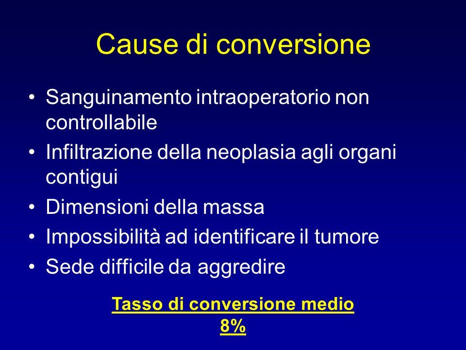 Cause di conversione Sanguinamento intraoperatorio non controllabile Infiltrazione della neoplasia agli organi contigui Dimensioni della massa Impossibilità ad identificare il tumore Sede difficile da aggredire Tasso di conversione medio 8%