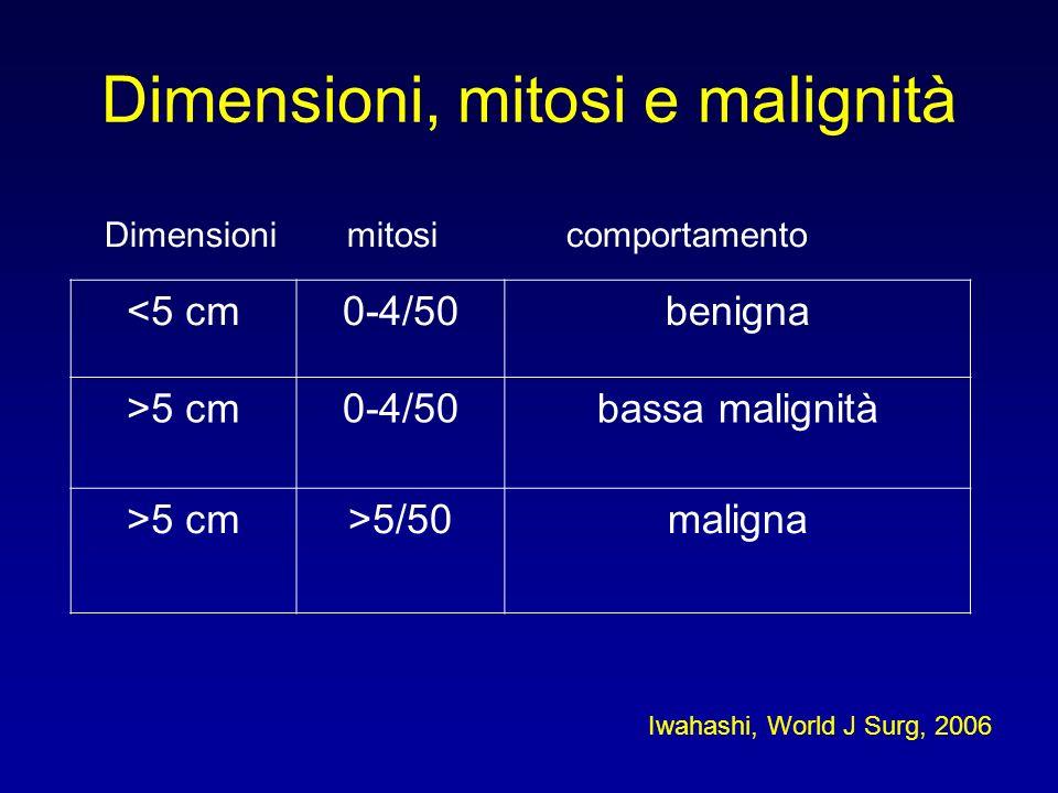 Dimensioni, mitosi e malignità <5 cm0-4/50benigna >5 cm0-4/50bassa malignità >5 cm>5/50maligna Dimensioni mitosi comportamento Iwahashi, World J Surg,