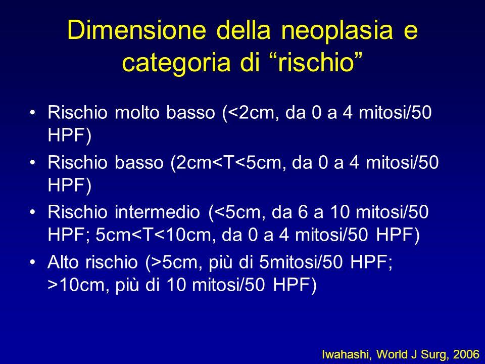 Dimensione della neoplasia e categoria di rischio Rischio molto basso (<2cm, da 0 a 4 mitosi/50 HPF) Rischio basso (2cm<T<5cm, da 0 a 4 mitosi/50 HPF) Rischio intermedio (<5cm, da 6 a 10 mitosi/50 HPF; 5cm<T<10cm, da 0 a 4 mitosi/50 HPF) Alto rischio (>5cm, più di 5mitosi/50 HPF; >10cm, più di 10 mitosi/50 HPF) Iwahashi, World J Surg, 2006