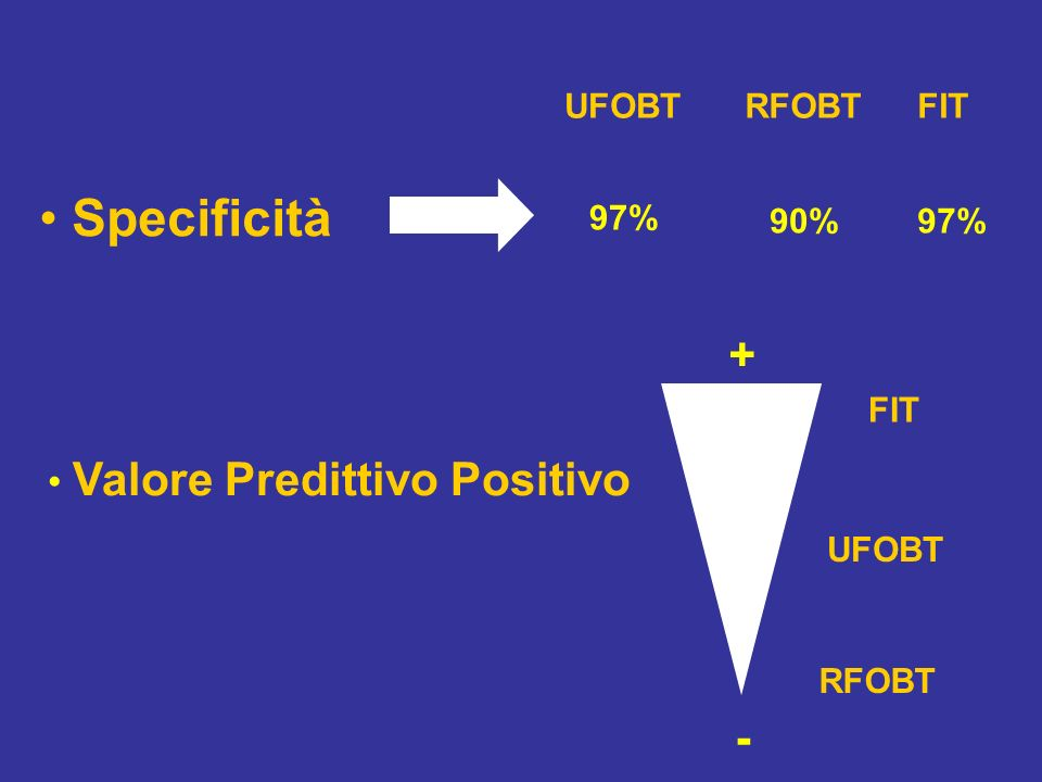 Specificità 97% UFOBTFITRFOBT 90%97% Valore Predittivo Positivo UFOBT RFOBT FIT - +
