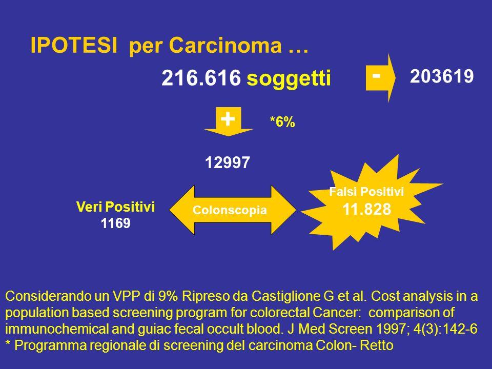 IPOTESI per Carcinoma … 216.616 soggetti 12997 203619 + - *6% Considerando un VPP di 9% Ripreso da Castiglione G et al.