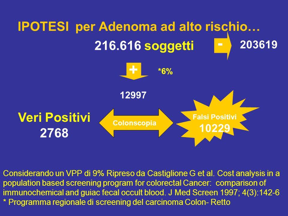 IPOTESI per Adenoma ad alto rischio… 216.616 soggetti 12997 203619 + - *6% Considerando un VPP di 9% Ripreso da Castiglione G et al. Cost analysis in