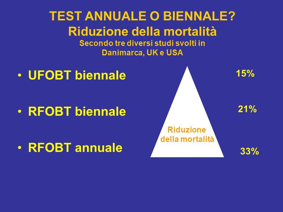 TEST ANNUALE O BIENNALE? Riduzione della mortalità Secondo tre diversi studi svolti in Danimarca, UK e USA UFOBT biennale RFOBT biennale RFOBT annuale