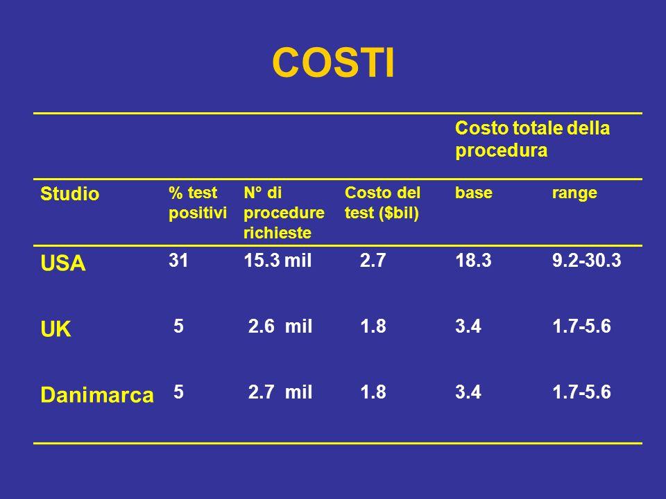COSTI Costo totale della procedura Studio % test positivi N° di procedure richieste Costo del test ($bil) baserange USA 3115.3 mil 2.718.39.2-30.3 UK 5 2.6 mil 1.83.41.7-5.6 Danimarca 5 2.7 mil 1.83.41.7-5.6