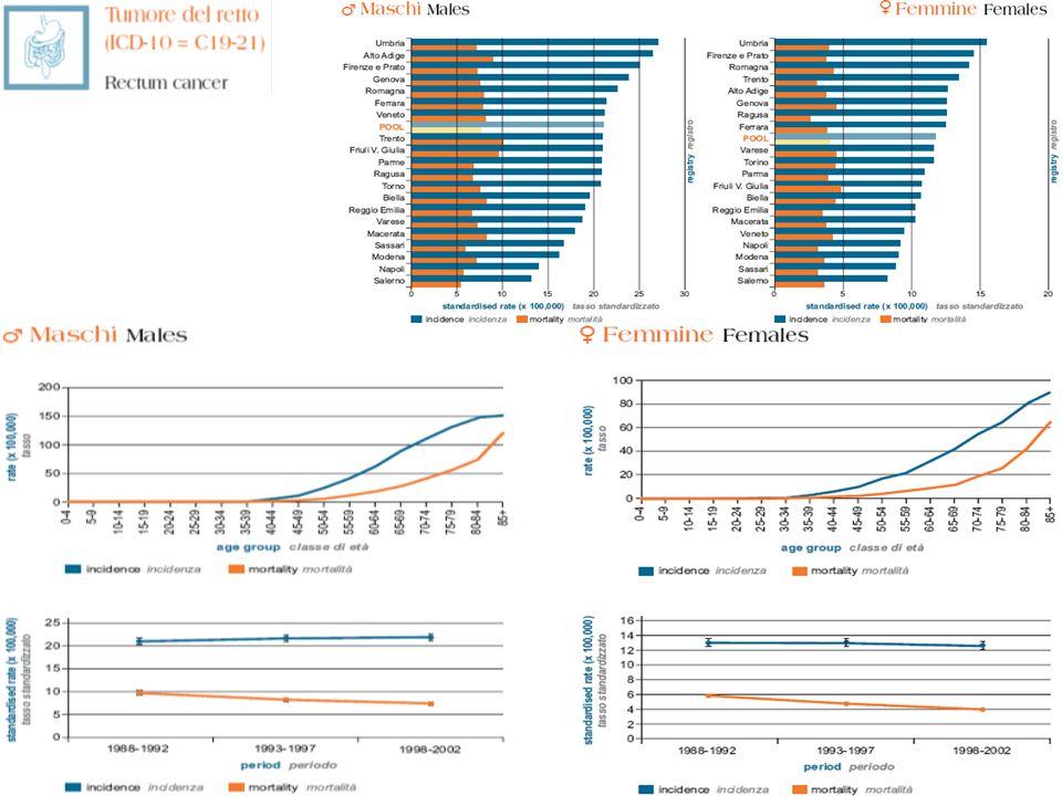 PROBLEMATICHE 1.ADESIONE Negli studi analizzati si calcola che in genere aderiscono ai programmi di screening FOBT il 60-67% dei soggetti presenti nella popolazione target Popolazione target in FVG 323.307 soggetti 67% 216.616 Previsione ottimistica visto adesione del 43% nel 2003 nella regione Toscana dopo 4 anni dallavvio del progetto