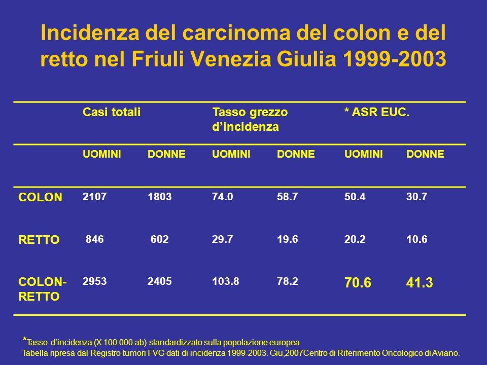 Incidenza del carcinoma del colon e del retto nel Friuli Venezia Giulia 1999-2003 Casi totaliTasso grezzo dincidenza * ASR EUC. UOMINIDONNEUOMINIDONNE