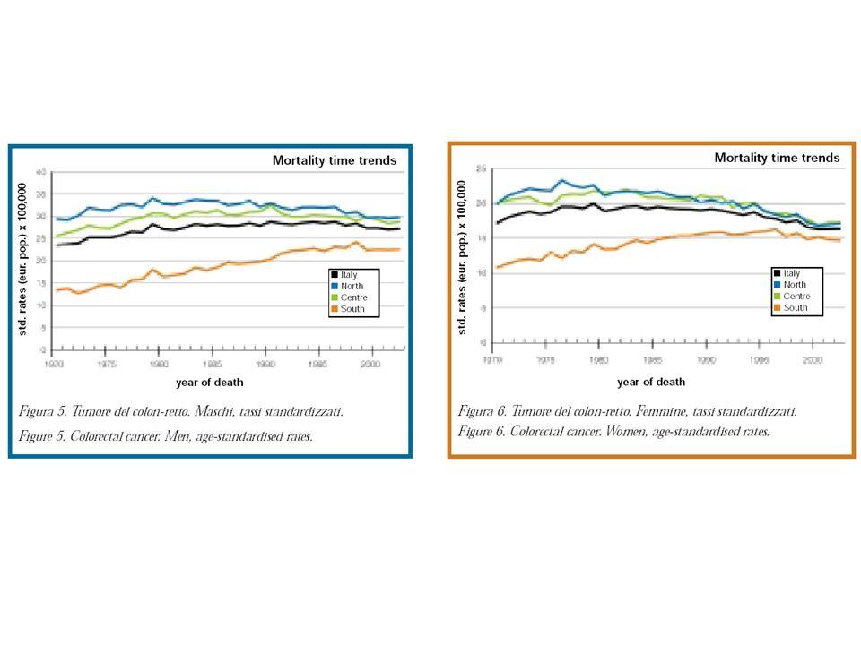 Ricadute pratiche in FVG 2.083.800 di colonscopie su circa 9.000 soggetti sani (nè Carcinomi nè adenomi ad alto rischio) 33% della popolazione target escluso Solo costi procedure diagnostiche