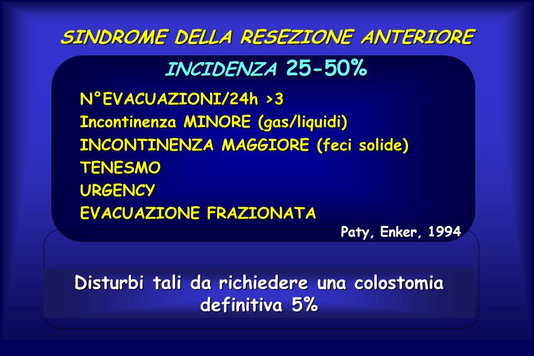 SINDROME DELLA RESEZIONE ANTERIORE INCIDENZA 25-50% °EVACUAZIONI/24h >3 N°EVACUAZIONI/24h >3 Incontinenza MINORE (gas/liquidi) INCONTINENZA MAGGIORE (