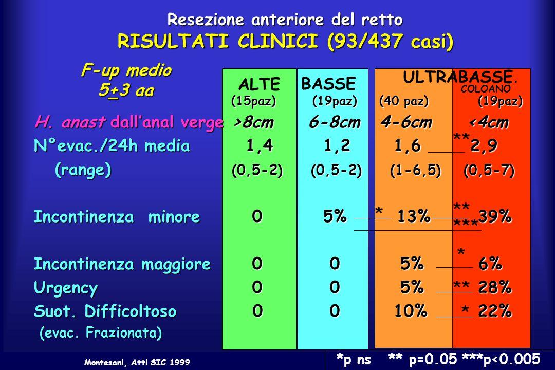 Resezione anteriore del retto RISULTATI CLINICI (93/437 casi) (15paz) (19paz)(40 paz)(19paz) H. anast dallanal verge >8cm 6-8cm 4-6cm 8cm 6-8cm 4-6cm