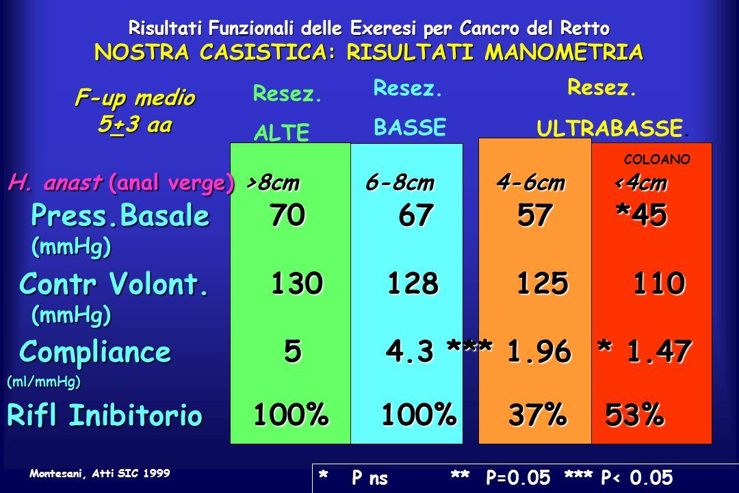 H. anast (anal verge) >8cm 6-8cm 4-6cm 8cm 6-8cm 4-6cm <4cm Press.Basale70 67 57 *45 (mmHg) Contr Volont.130 128 125 110 (mmHg) Contr Volont.130 128 1
