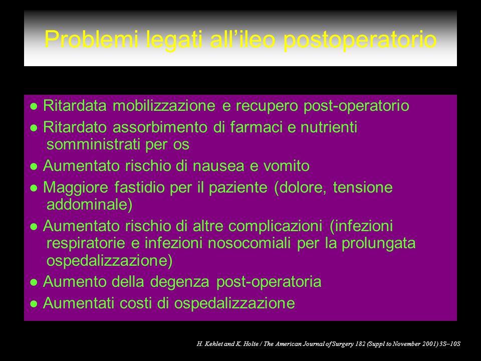 Problemi legati allileo postoperatorio Ritardata mobilizzazione e recupero post-operatorio Ritardato assorbimento di farmaci e nutrienti somministrati