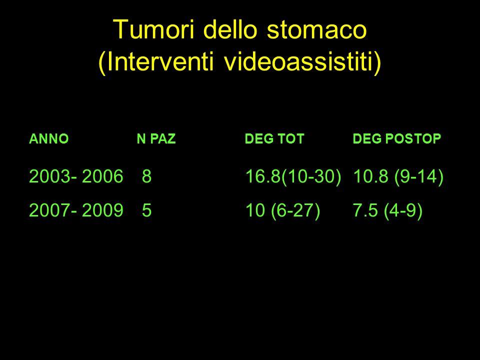 Tumori dello stomaco (Interventi videoassistiti) ANNON PAZDEG TOTDEG POSTOP 2003- 2006 816.8(10-30)10.8 (9-14) 2007- 2009 510 (6-27)7.5 (4-9)