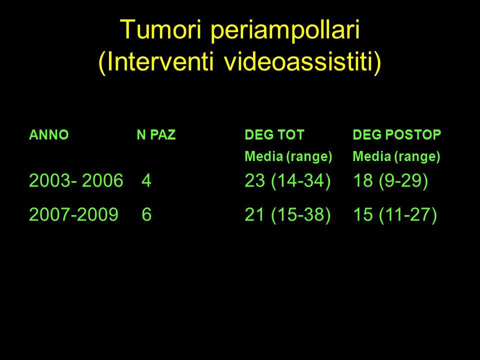 Tumori periampollari (Interventi videoassistiti) ANNON PAZDEG TOT Media (range) DEG POSTOP Media (range) 2003- 2006 423 (14-34)18 (9-29) 2007-2009 621
