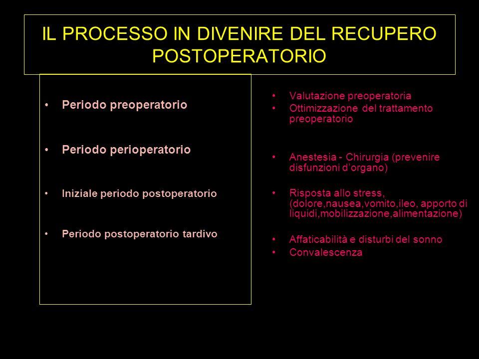 IL PROCESSO IN DIVENIRE DEL RECUPERO POSTOPERATORIO Periodo preoperatorio Periodo perioperatorio Iniziale periodo postoperatorio Periodo postoperatori