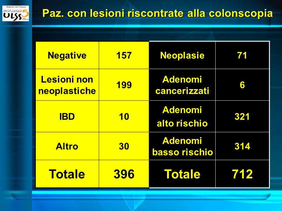 Paz. con lesioni riscontrate alla colonscopia Negative157Neoplasie71 Lesioni non neoplastiche 199 Adenomi cancerizzati 6 IBD10 Adenomi alto rischio 32