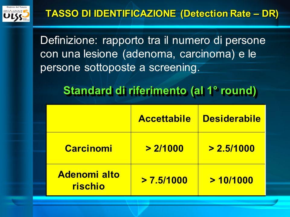 Carcinomi3.3/1000 Adenomi alto rischio 13.8/1000 Adenomi basso rischio 13.5/1000 Popolazione ULSS 5 TASSO DI IDENTIFICAZIONE (Detection Rate – DR)