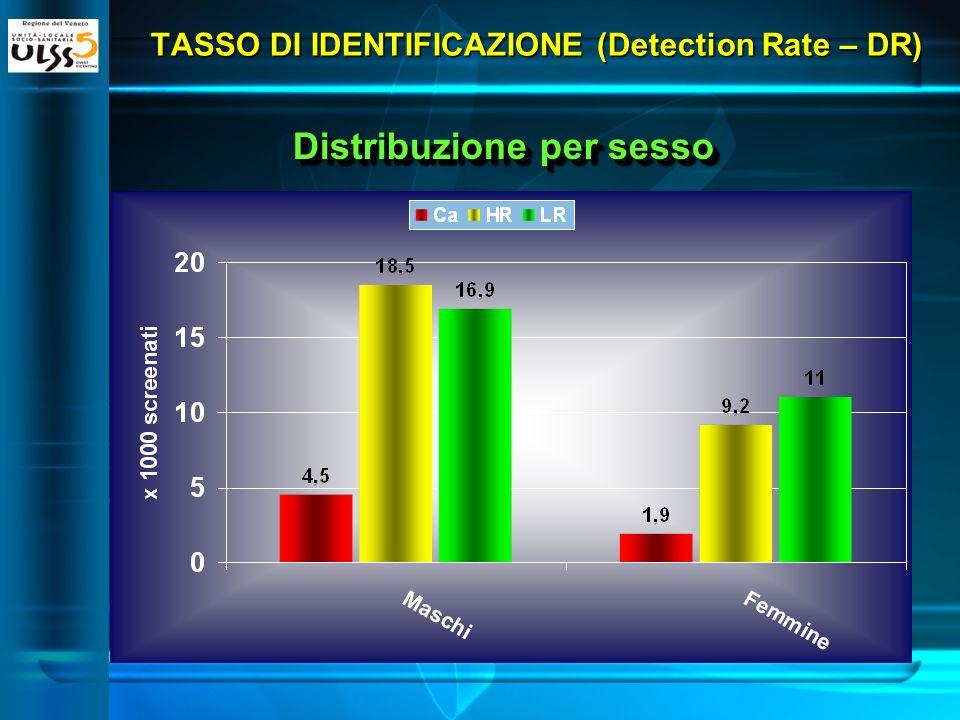 TASSO DI IDENTIFICAZIONE (Detection Rate – DR) Confronto con altri programmi