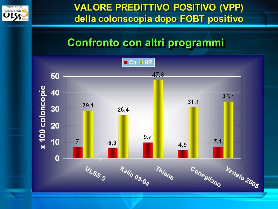 Confronto con altri programmi VALORE PREDITTIVO POSITIVO (VPP) della colonscopia dopo FOBT positivo