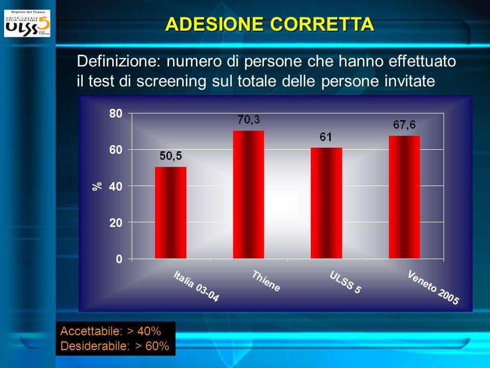 ADESIONE CORRETTA Definizione: numero di persone che hanno effettuato il test di screening sul totale delle persone invitate Accettabile: > 40% Desiderabile: > 60%