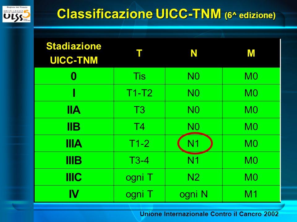 Classificazione UICC-TNM (6^ edizione) Stadiazione UICC-TNM TNM 0 TisN0M0 I T1-T2N0M0 IIA T3N0M0 IIB T4N0M0 IIIA T1-2N1M0 IIIB T3-4N1M0 IIIC ogni TN2M