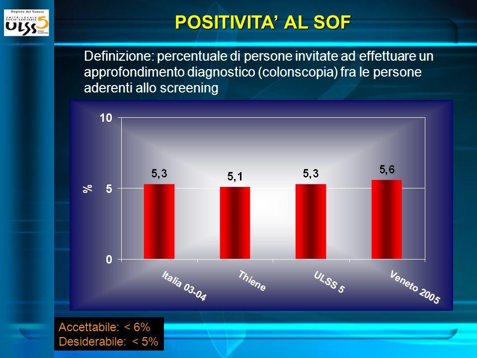 POSITIVITA AL SOF Definizione: percentuale di persone invitate ad effettuare un approfondimento diagnostico (colonscopia) fra le persone aderenti allo screening Accettabile: < 6% Desiderabile: < 5%
