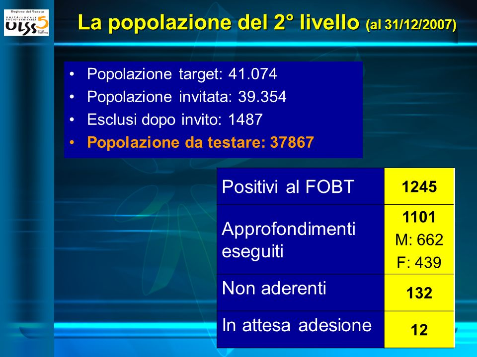 La popolazione del 2° livello (al 31/12/2007) Popolazione target: 41.074 Popolazione invitata: 39.354 Esclusi dopo invito: 1487 Popolazione da testare: 37867 Positivi al FOBT 1245 Approfondimenti eseguiti 1101 M: 662 F: 439 Non aderenti 132 In attesa adesione 12