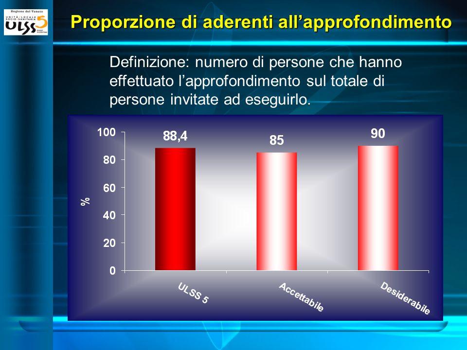 Proporzione di aderenti allapprofondimento Definizione: numero di persone che hanno effettuato lapprofondimento sul totale di persone invitate ad eseguirlo.