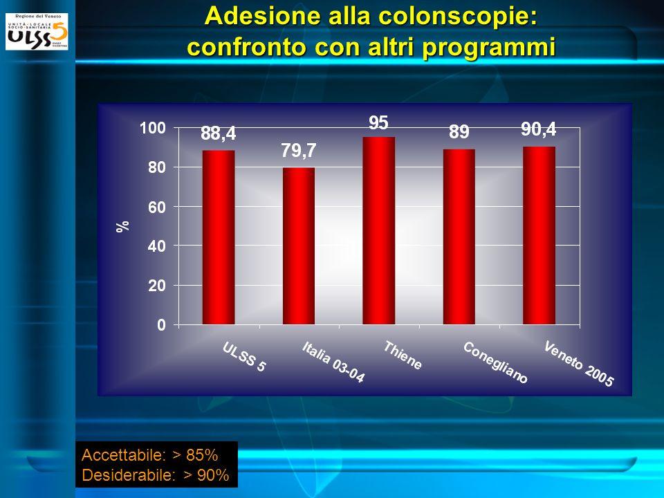 Adesione alla colonscopie: confronto con altri programmi Accettabile: > 85% Desiderabile: > 90%