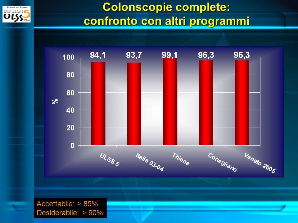 Colonscopie complete: confronto con altri programmi Accettabile: > 85% Desiderabile: > 90%