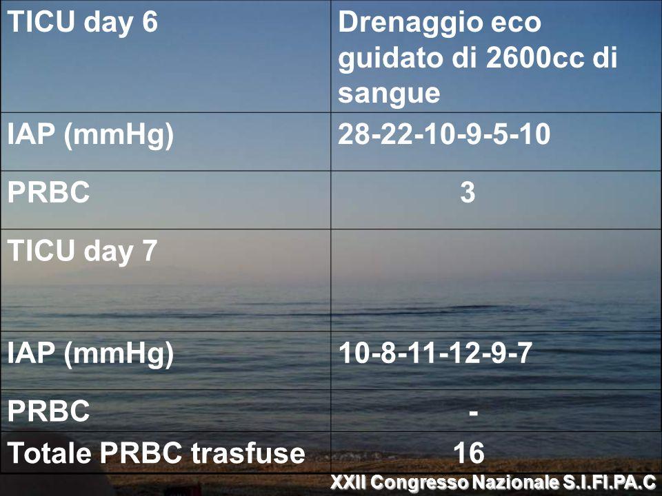TICU day 6Drenaggio eco guidato di 2600cc di sangue IAP (mmHg)28-22-10-9-5-10 PRBC 3 TICU day 7 IAP (mmHg)10-8-11-12-9-7 PRBC - Totale PRBC trasfuse 1