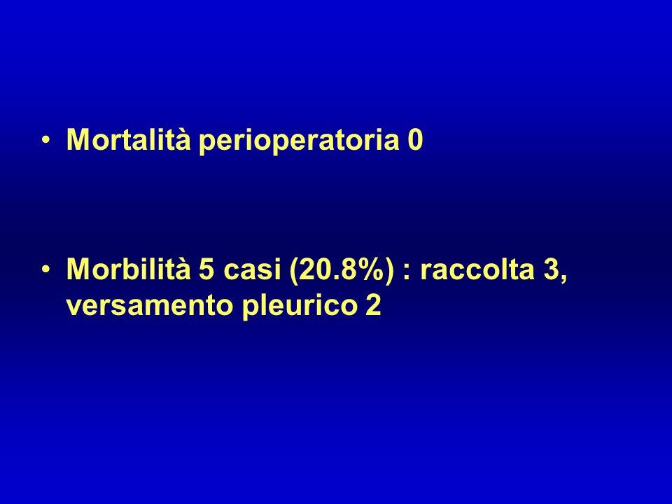 Mortalità perioperatoria 0 Morbilità 5 casi (20.8%) : raccolta 3, versamento pleurico 2