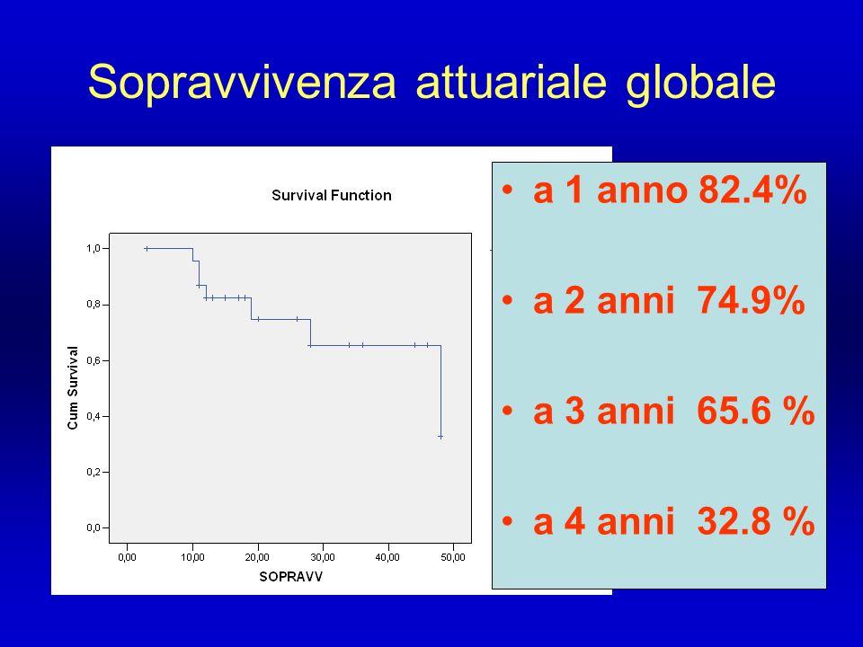 Sopravvivenza attuariale globale a 1 anno 82.4% a 2 anni 74.9% a 3 anni 65.6 % a 4 anni 32.8 %