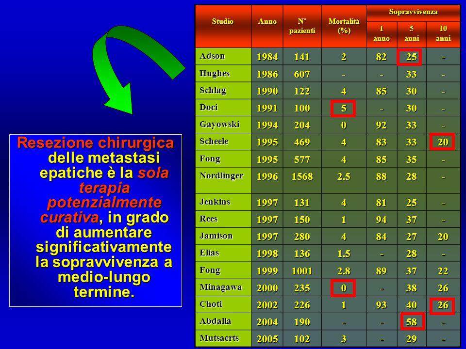 StudioAnno N˚ pazienti Mortalità (%) Sopravvivenza 1anno5anni10anni Adson198414128225- Hughes1986607--33- Schlag199012248530- Doci19911005-30- Gayowsk