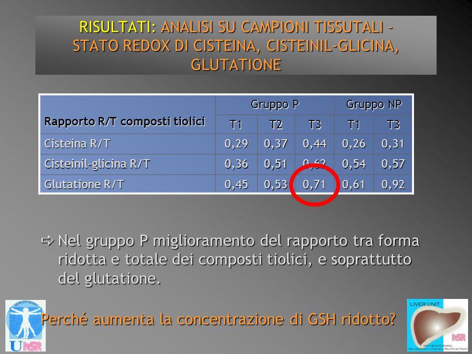 Nel gruppo P miglioramento del rapporto tra forma ridotta e totale dei composti tiolici, e soprattutto del glutatione. Nel gruppo P miglioramento del