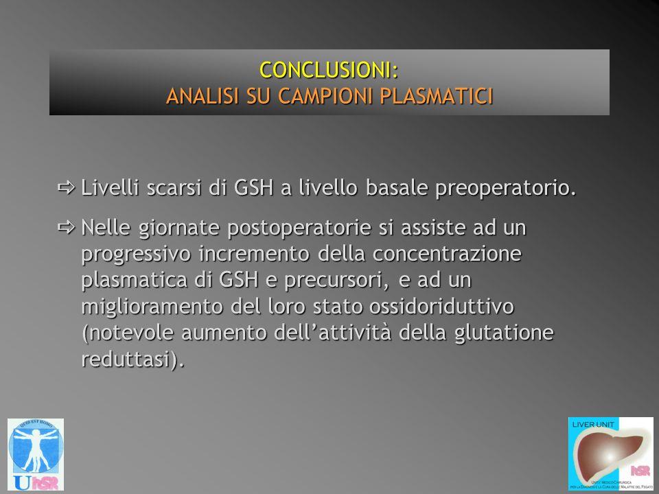 CONCLUSIONI: ANALISI SU CAMPIONI PLASMATICI Livelli scarsi di GSH a livello basale preoperatorio. Livelli scarsi di GSH a livello basale preoperatorio