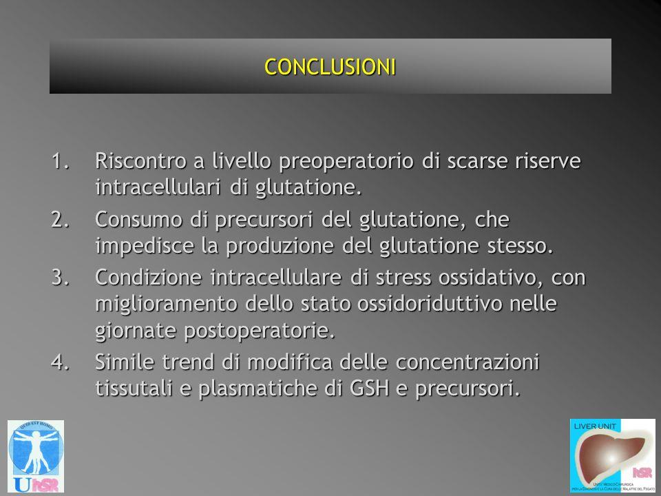 CONCLUSIONI 1.Riscontro a livello preoperatorio di scarse riserve intracellulari di glutatione. 2.Consumo di precursori del glutatione, che impedisce