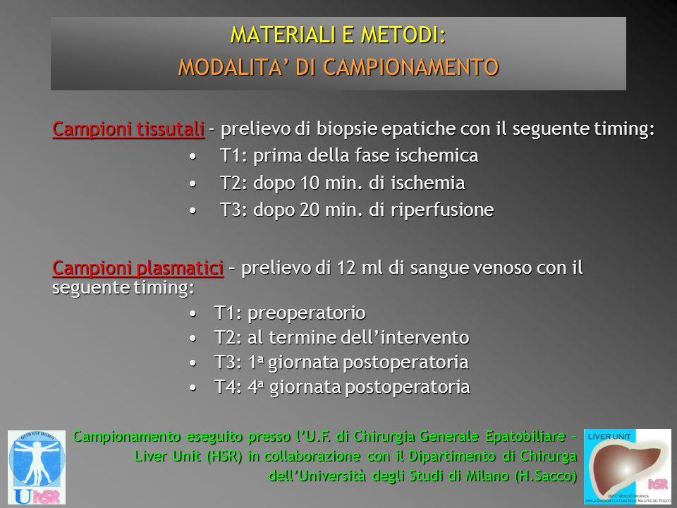 MATERIALI E METODI: MODALITA DI CAMPIONAMENTO Campioni plasmatici – prelievo di 12 ml di sangue venoso con il seguente timing: T1: preoperatorio T1: p