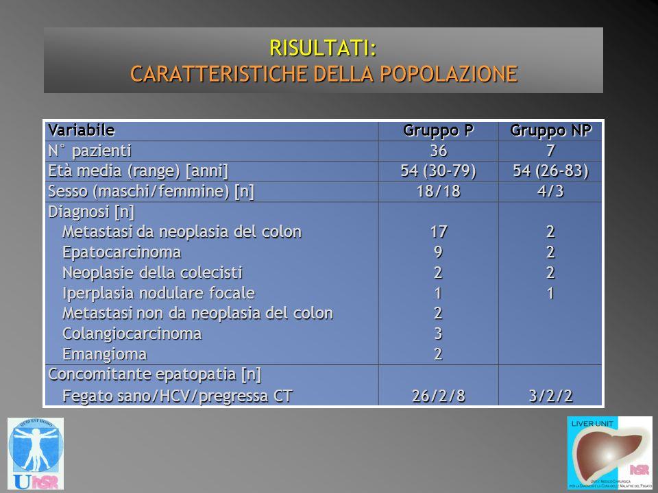 RISULTATI: CARATTERISTICHE DELLA POPOLAZIONE Variabile Gruppo P Gruppo NP N° pazienti 367 Età media (range) [anni] 54 (30-79) 54 (26-83) Sesso (maschi