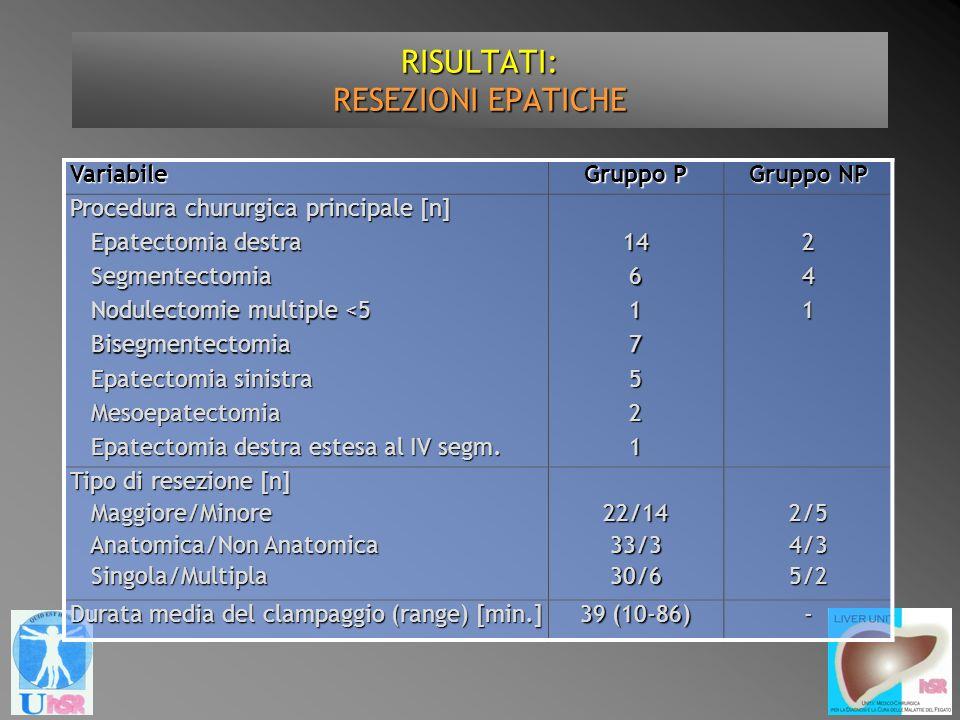RISULTATI: RESEZIONI EPATICHE Variabile Gruppo P Gruppo NP Procedura chururgica principale [n] Epatectomia destra Epatectomia destra142 Segmentectomia