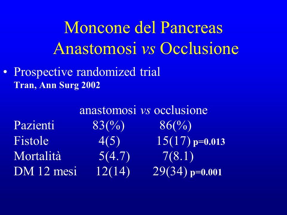 Pancreatogastrostomy vs pancreatojejunostomy Evaluazione di 104 pazienti Funzione esocrina nessuna differenza Funzione endocrina nessuna differenza Schmid Ann Surg.Oncol 2005