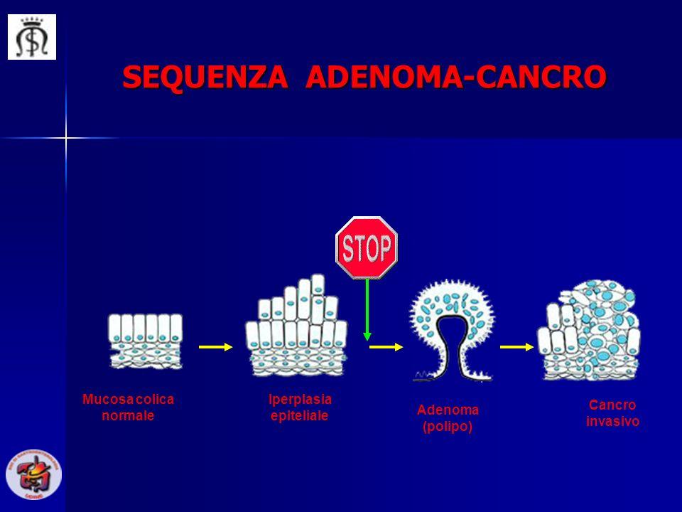 Mucosa colica normale Iperplasia epiteliale Adenoma (polipo) Cancro invasivo SEQUENZA ADENOMA-CANCRO