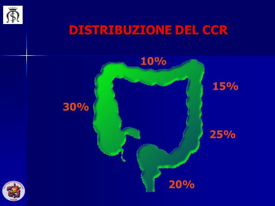 DISTRIBUZIONE DEL CCR 30% 20% 25% 15% 10%