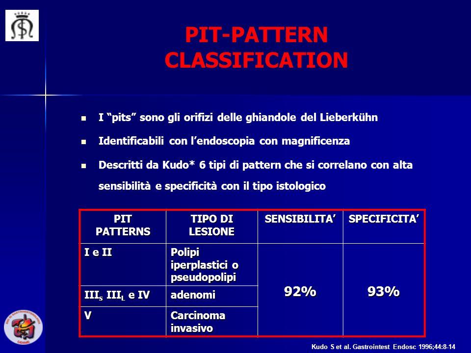 PIT-PATTERN CLASSIFICATION I pits sono gli orifizi delle ghiandole del Lieberkühn Identificabili con lendoscopia con magnificenza Descritti da Kudo* 6