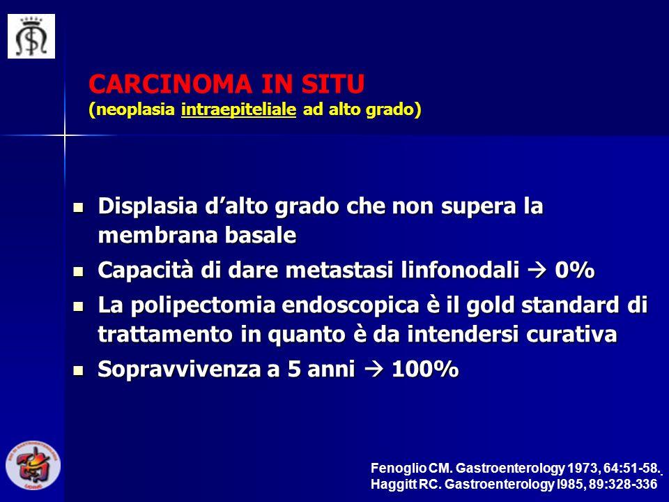 CARCINOMA IN SITU (neoplasia intraepiteliale ad alto grado) Displasia dalto grado che non supera la membrana basale Displasia dalto grado che non supe