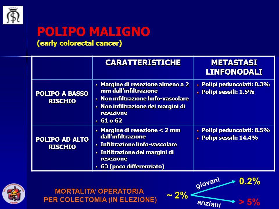 CARATTERISTICHE METASTASI LINFONODALI POLIPO A BASSO RISCHIO Margine di resezione almeno a 2 mm dallinfiltrazione Non infiltrazione linfo-vascolare No