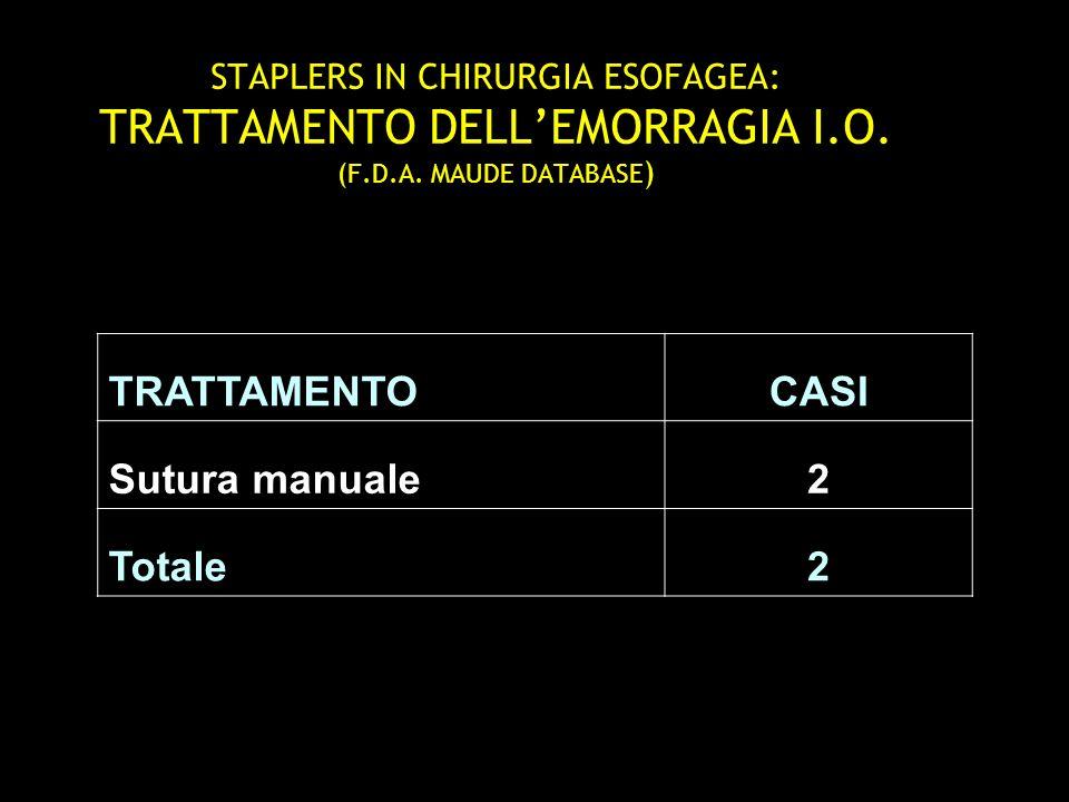 STAPLERS IN CHIRURGIA ESOFAGEA: TRATTAMENTO DELLEMORRAGIA I.O. (F.D.A. MAUDE DATABASE ) TRATTAMENTOCASI Sutura manuale2 Totale2