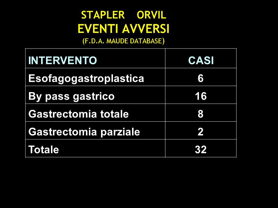 STAPLER ORVIL EVENTI AVVERSI (F.D.A. MAUDE DATABASE ) INTERVENTOCASI Esofagogastroplastica6 By pass gastrico16 Gastrectomia totale8 Gastrectomia parzi